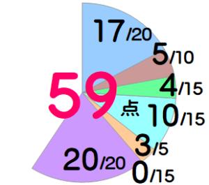クラブパナソニック:59点(3期)