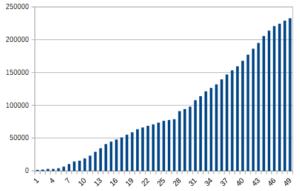 49か月目のグラフ